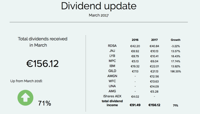 dividends-march2017.png