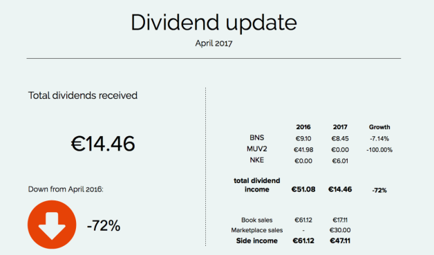 Monthly dividend update - April 2017